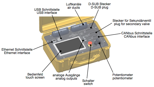 Test Kit for Thermal Management Modules